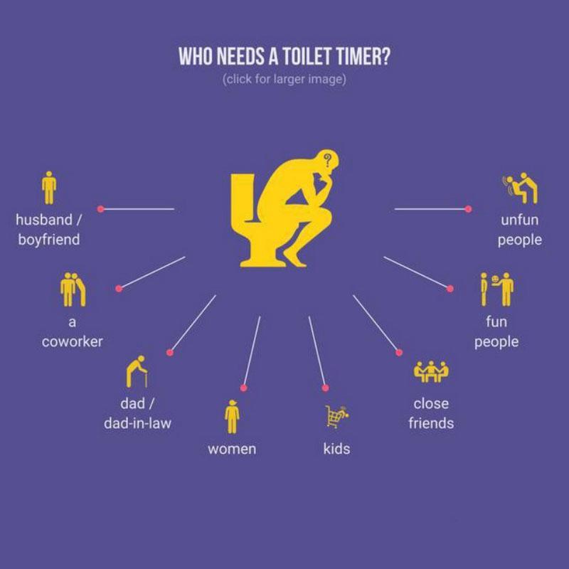 Sablier Minuteur Toilette